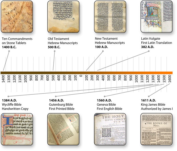 Bible-Translation-Timeline.jpg